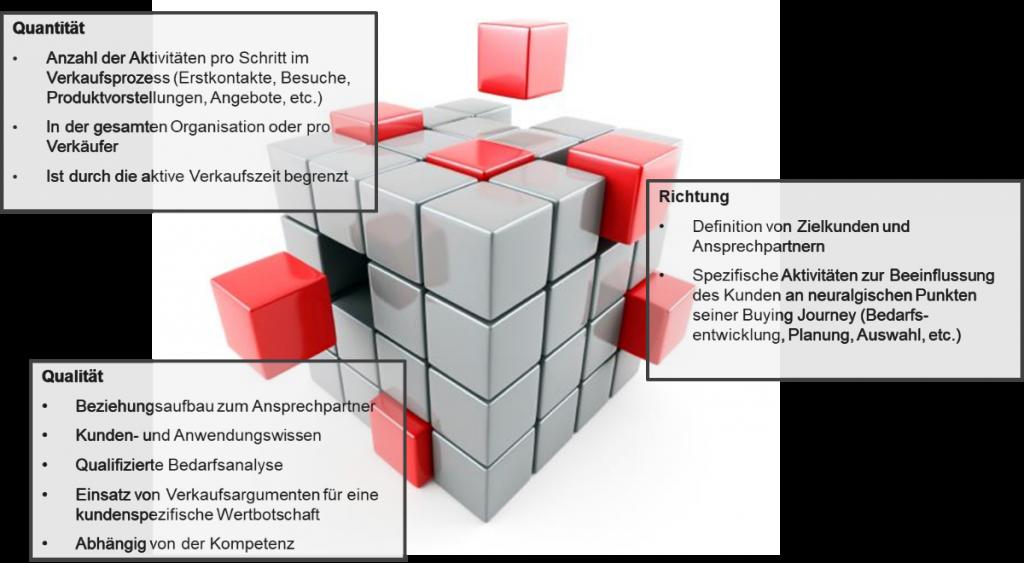 Steuerung von Aktivitäten nach Quantität, Qualität und Richtung