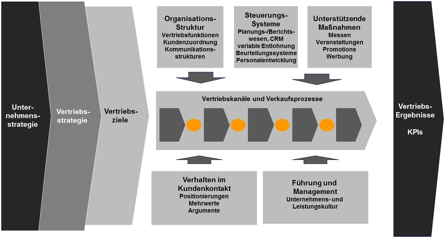 vertriebsstrategien entwickeln