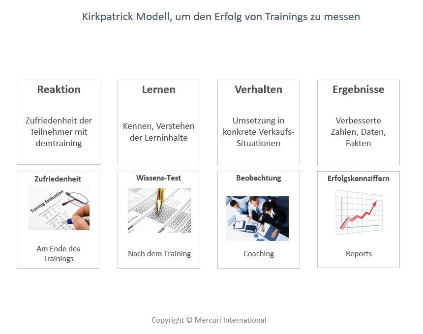 Kirkpatrick Modell zur Messung von Trainingserfolg