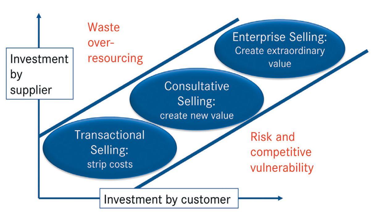 Abbildung 1: Vom Transactional zum Enterprise Selling