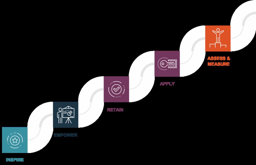Basisstruktur eines Lernprozesses