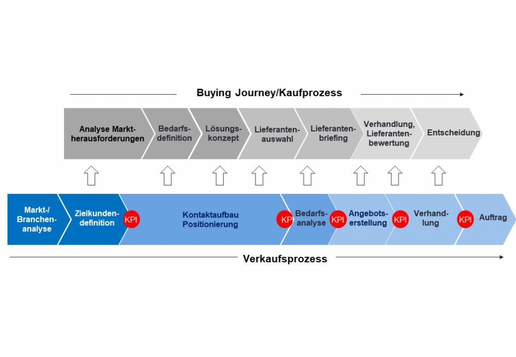 Grafik Kauf- und Verkaufsprozesse