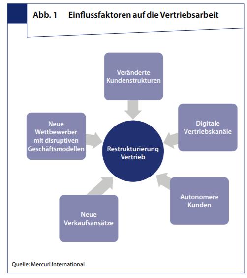 Grafik Einflussfaktoren auf die Vertriebsarbeit