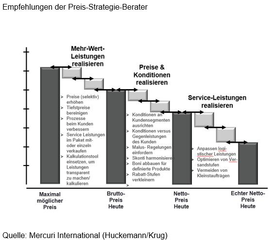 Empfehlungen der Preis-Strategie-Berater