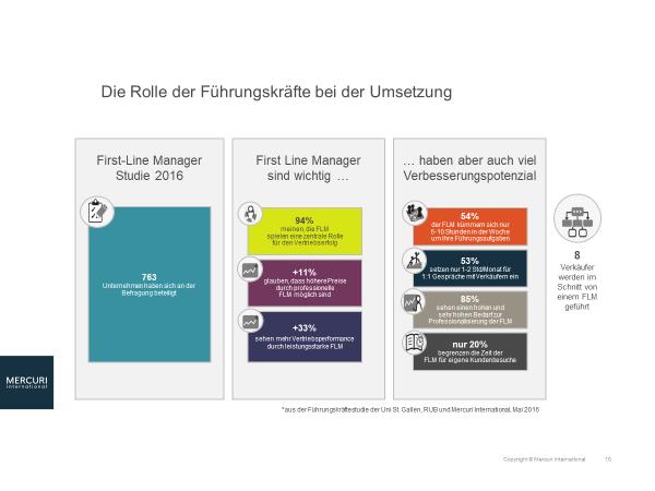 Grafik: Die Rolle der Führungskräfte bei der Umsetzung