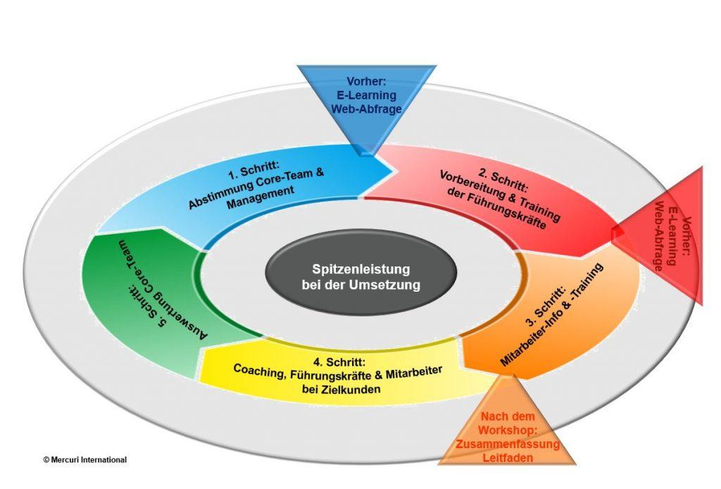Grafik Spitzenleistung bei der Umsetzung