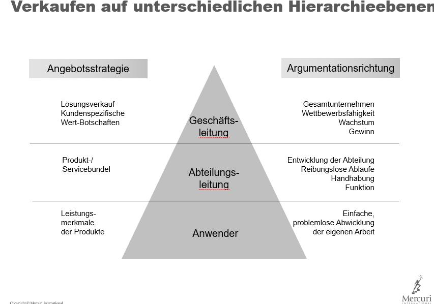 Grafik: Verkaufen auf unterschiedlichen Hierarchieebenen