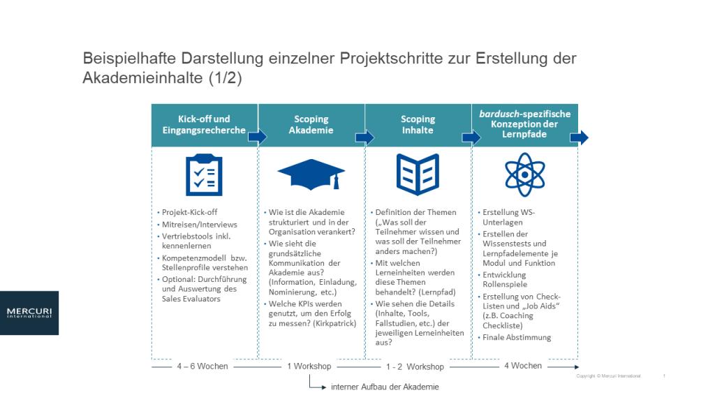 Beispielhafte Darstellung einzelner Projektschritte zur Erstellung der Akademieinhalte 1von2