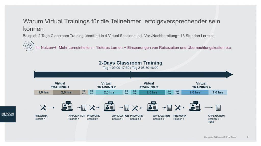 Ablauf-Virtual-Training-mit-Mercuri