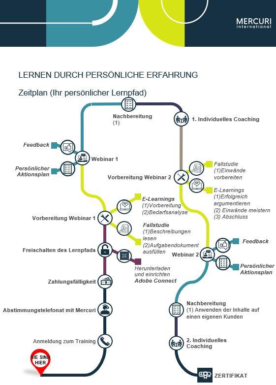 E-Learning-Lernpfad