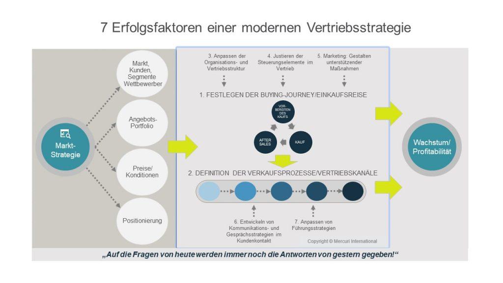 7 Erfolgsfaktoren einer modernen Vertriebsstrategie